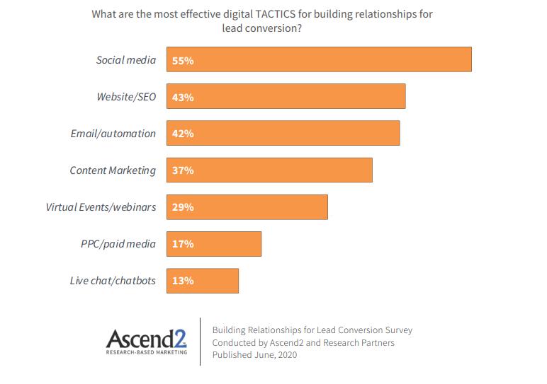 most effective digital tactics for lead conversion chart