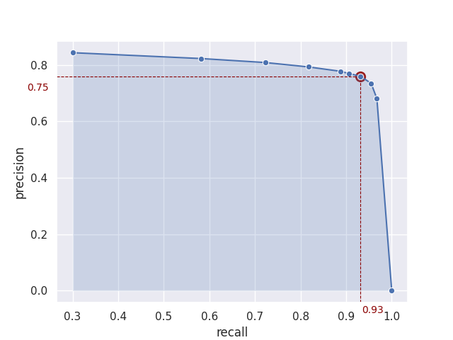 How to Detect 93% of Mislabeled Annotations While Spending 4x Less Time on Quality Assurance