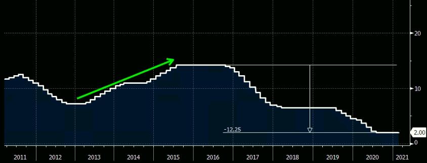 Gráfico apresenta trajetória da Taxa Selic entre 2011 e 2021.