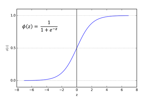Logistic Regression with Pytorch 2
