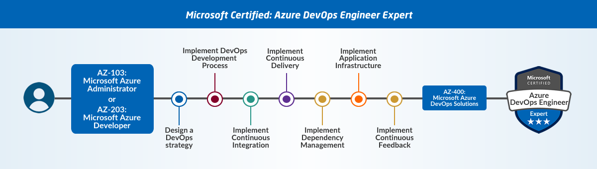 Guide to Microsoft Azure Certifications 6