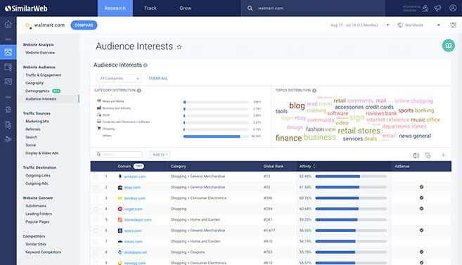 Website Traffic Statistics & Analytics - SimilarWeb