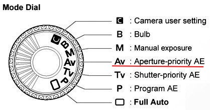 اولویت دیافراگم در دوربین عکاسی