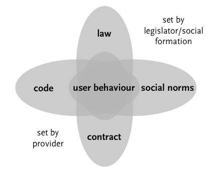 A diagram of user behaviour as influenced by a mix of law and social norms –set by legislator or social formation –and code and contract –set by provider.