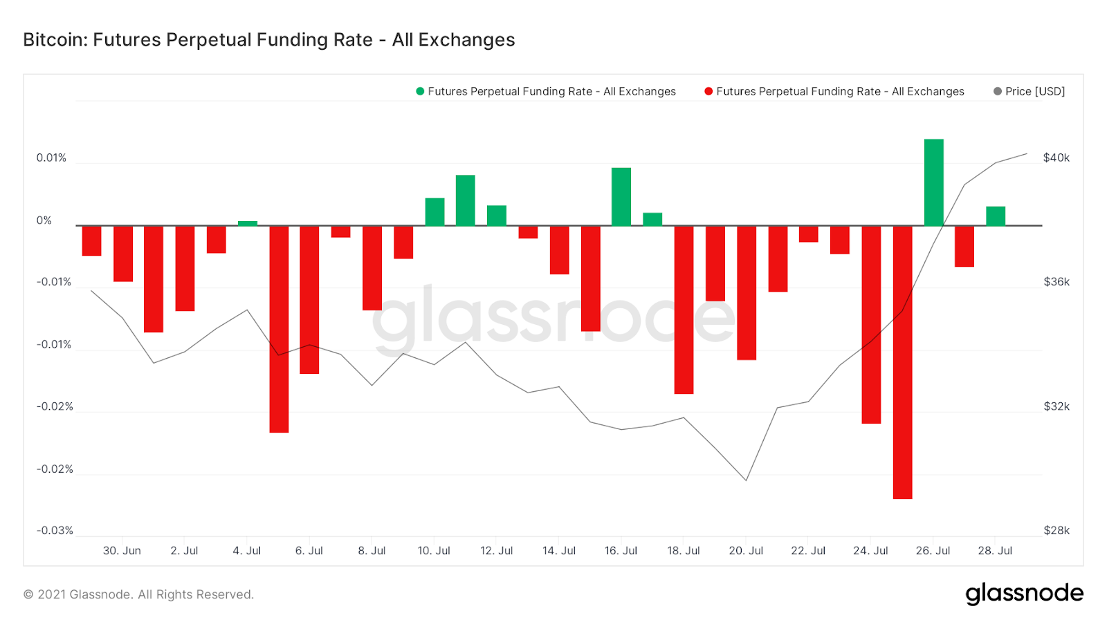 Glassnode funding rates