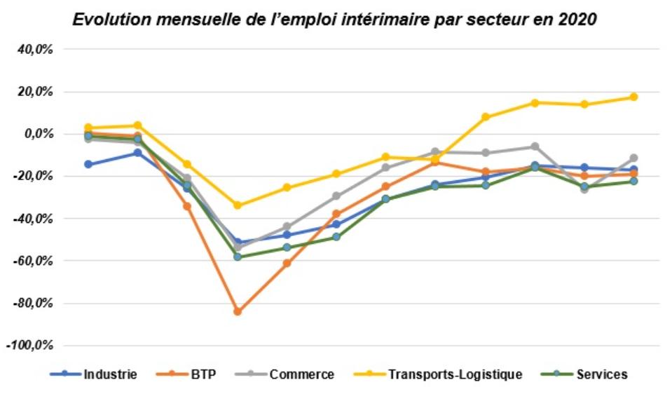 Graphique tiré du baromètre Prism'emploi — l'emploi intérimaire en décembre 2020 (-11,5%) et bilan annuel