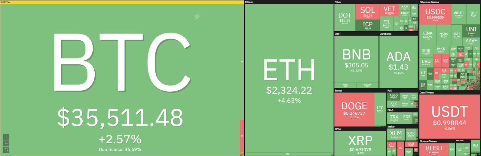 Polkadot price analysis: DOT sets a higher low, ready to push to $19 next? 1