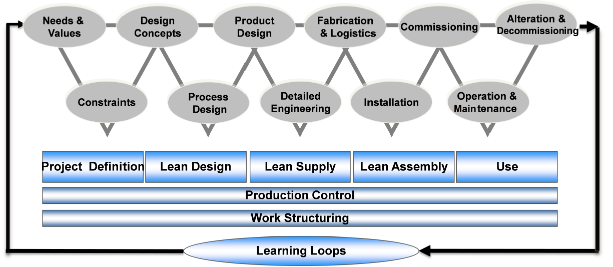 the lean project delivery system an © lean construction journal 2008 1 wwwleanconstructionjournalorg 2008: pp 1-19 the lean project delivery system: an update glenn ballard1,2 abstract the lean project delivery system emerged in 2000 from theoretical and practical.