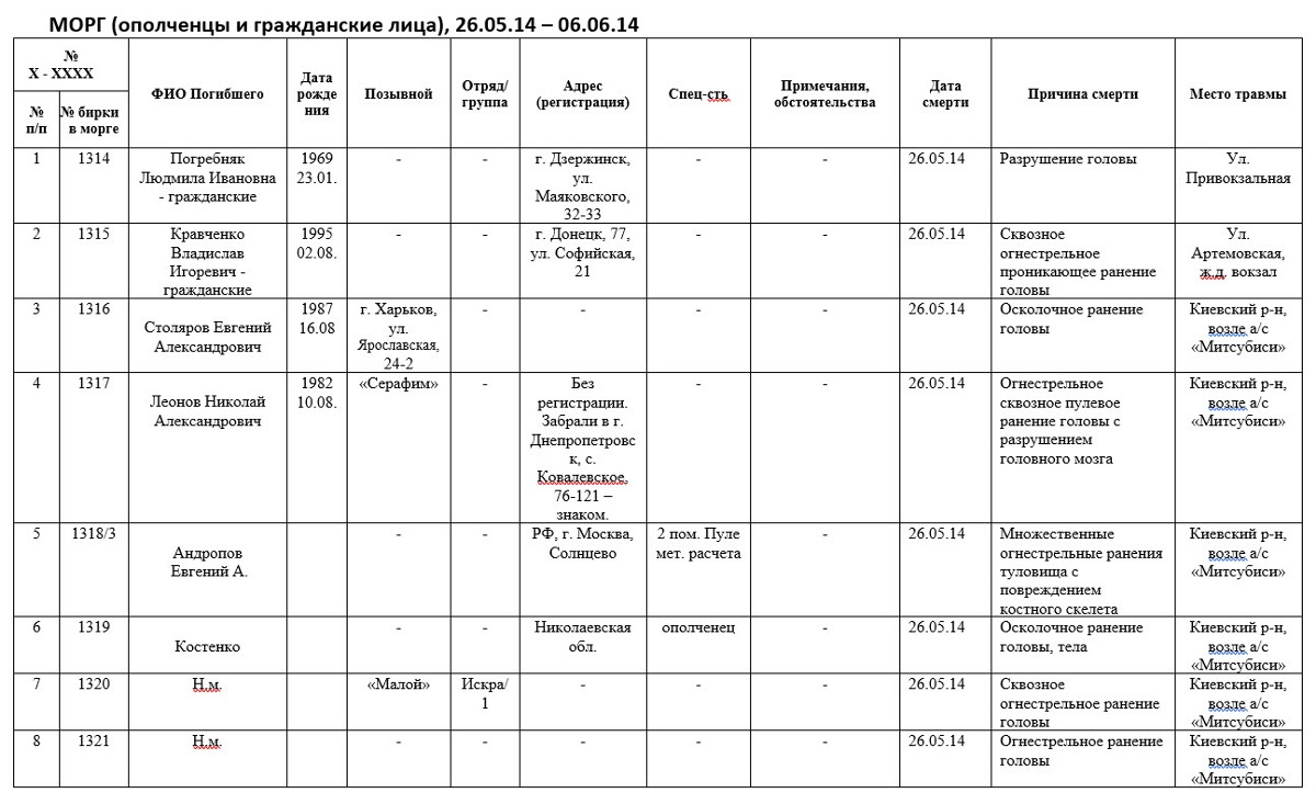 """Скриншот из документа """"Морг. Ополченцы+Гражданские.docx"""", отправленный Денисом Пушилиным Владиславу Суркову 14 июня 2014 года."""