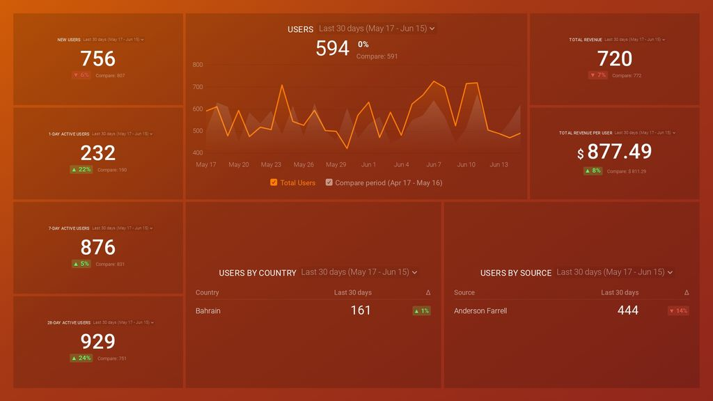 GA4 Acquisitions Overview Dashboard