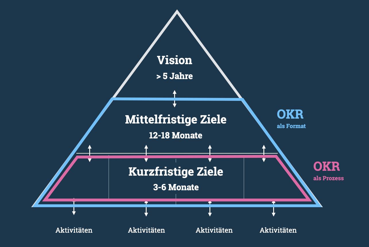 OKR steigert die Qualität der Zielformulierung in deiner Zielpyramide und liefert einen Prozess für das Management kurzfristiger Ziele
