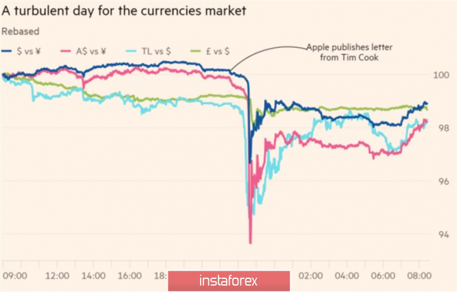 The yen is the forerunner of the storm