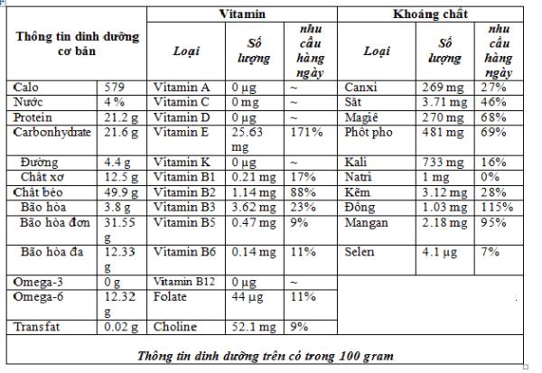 Giá trị dinh dưỡng hạt hạnh nhân mang lại