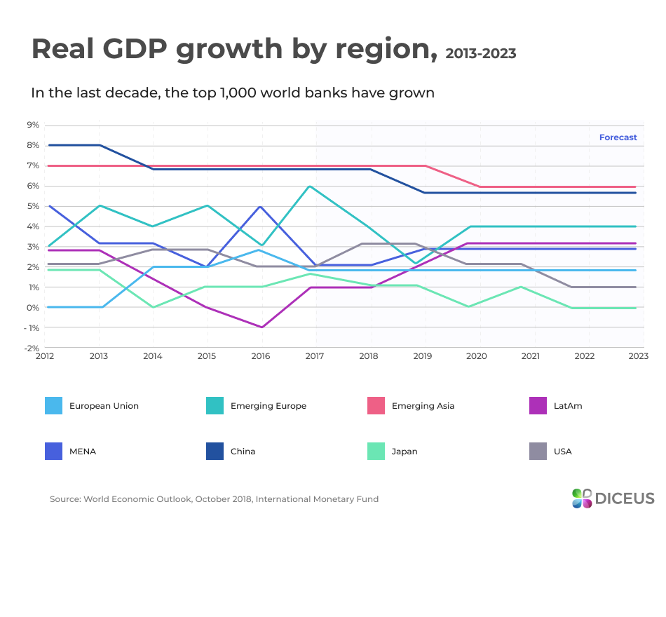 Real GDP growth by region 2013-2023