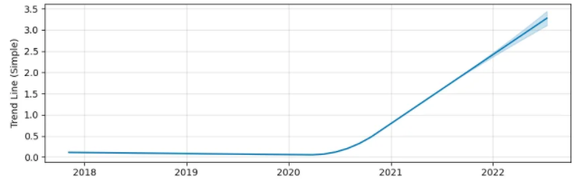 Enjin Coin Price Prediction 2021 - 2028 3