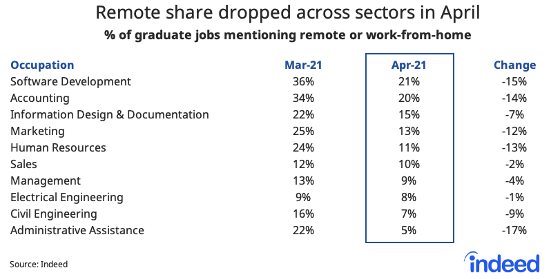 Table showing remote share dropped across sectors in April