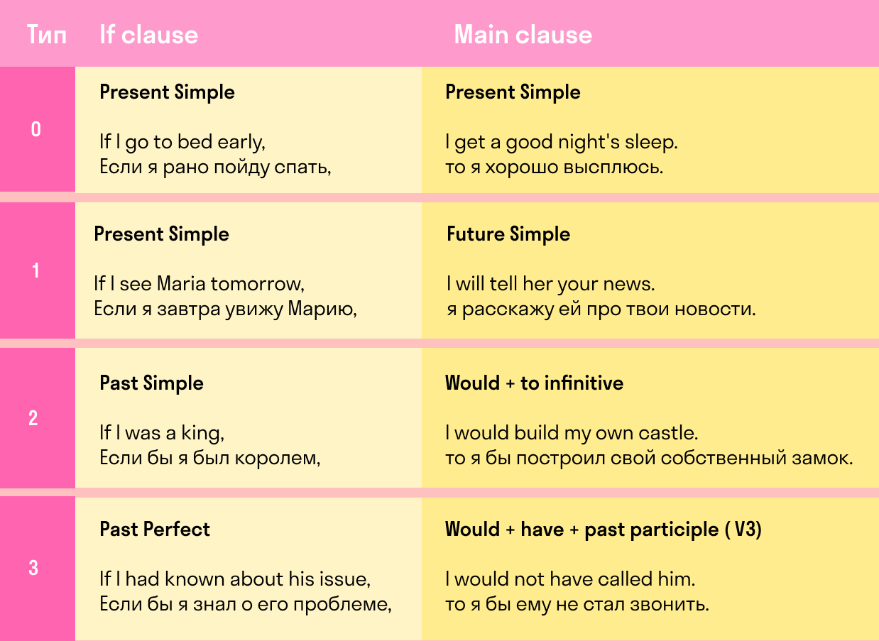 Таблица условных предложений в английском языке