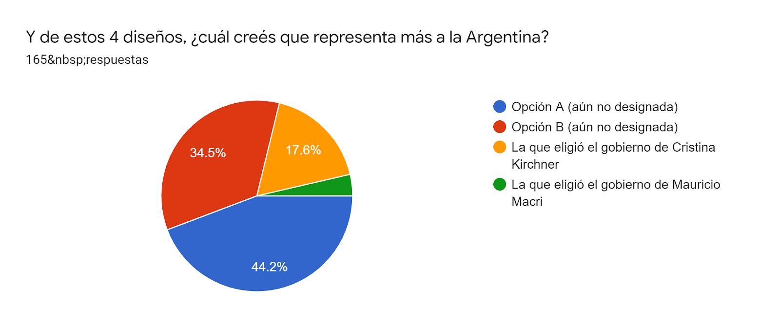 Gráfico de las respuestas de Formularios. Título de la pregunta: Y de estos 4 diseños, ¿cuál creés que representa más a la Argentina?. Número de respuestas: 165respuestas.