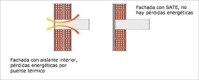 efecto-sate-puente-termico