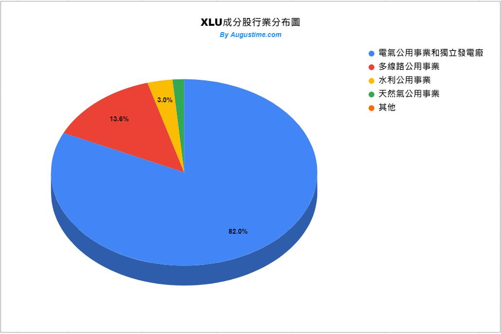 美股XLU,XLU stock,XLU ETF,XLU成分股,XLU持股,XLU股價,XLU配息,XLU holding,XLU dividend