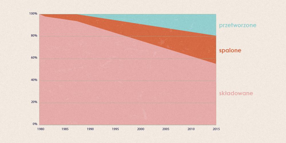 Ile plastiku przetworzyliśmy od 1950 roku