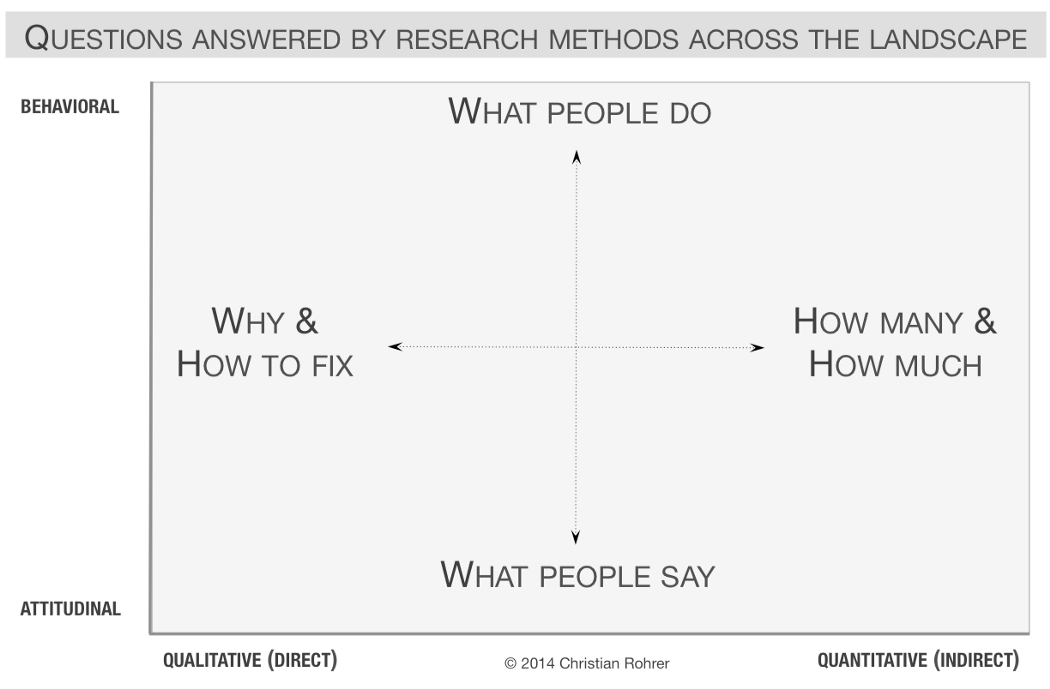 questions to decide which UX research method to use