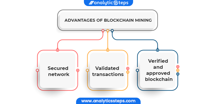 The basic advantages of blockchain mining are secured network, validated transactions, and verified and approved blockchain.