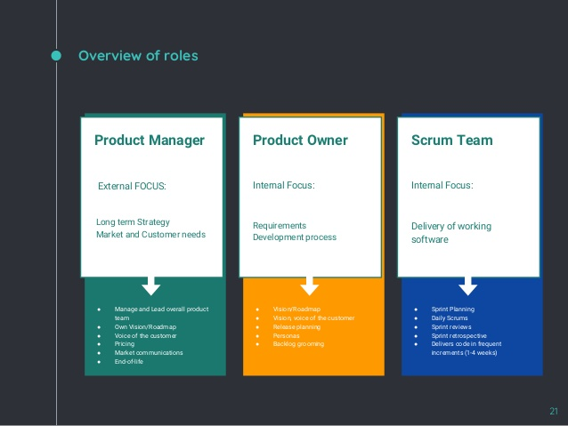 Infographic overview of roles