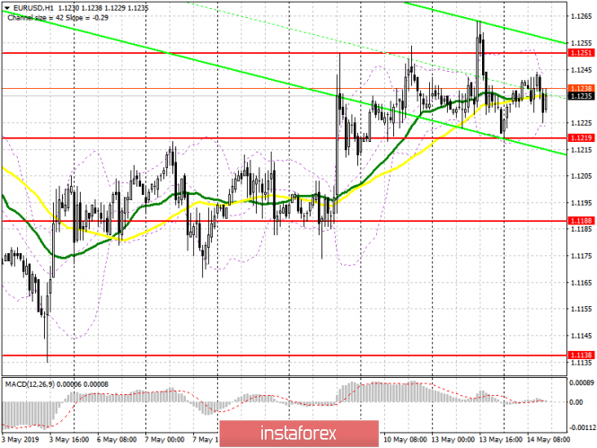 EUR/USD: plan for the US session on May 14. Inflation in Germany did not come as a surprise. Euro remains in the channel