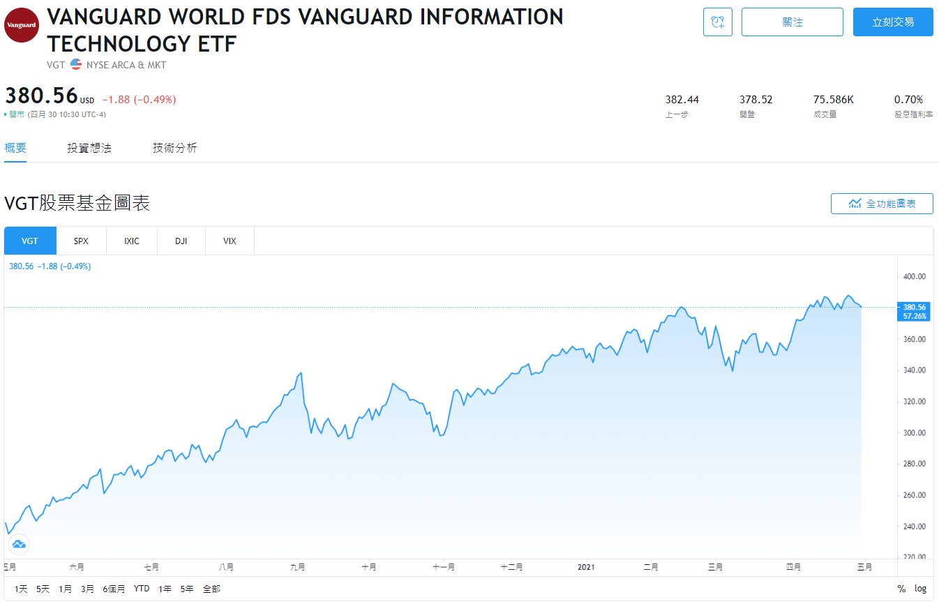 VGT stock,VGT ETF,VGT holdings,VGT成分股,VGT持股,VGT美股,VGT股價,VGT配息