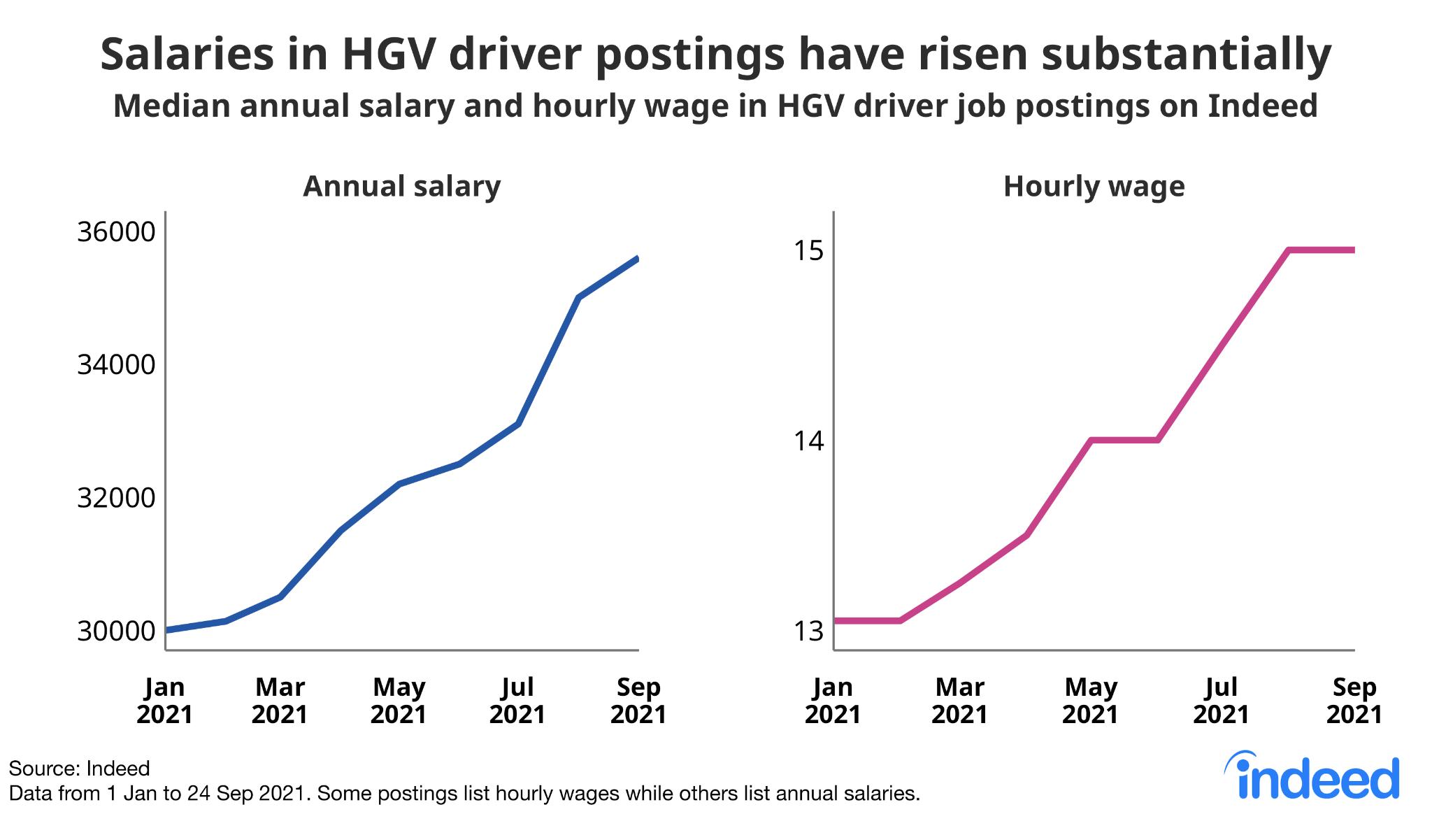 """Line graphs titled """"Salaries in HGV driver postings have risen substantially"""""""