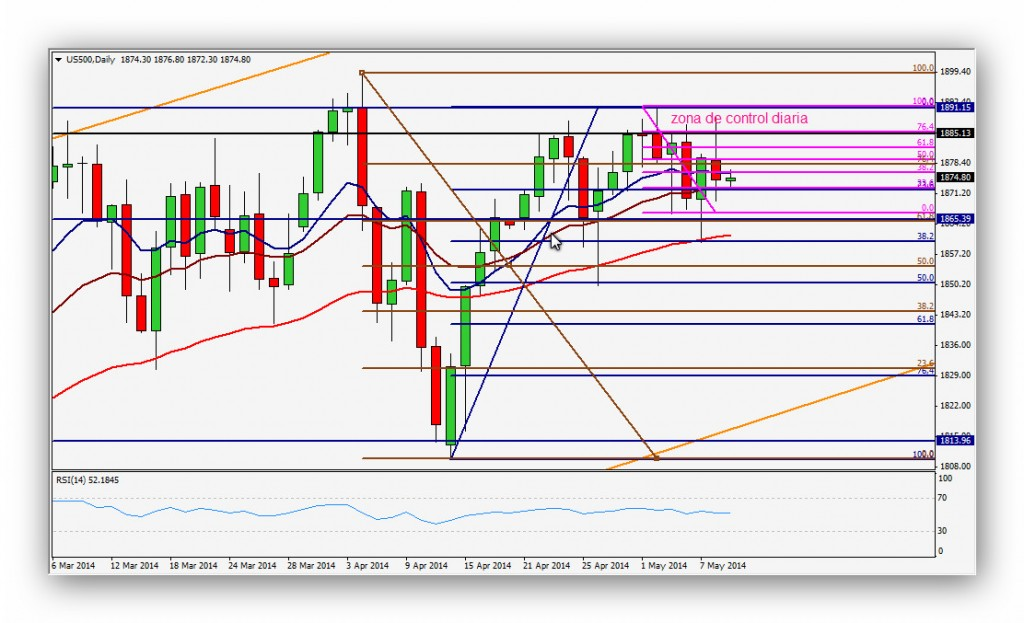 CompartirTrading Post Day Trading 2014-05-9 SP500 Diario