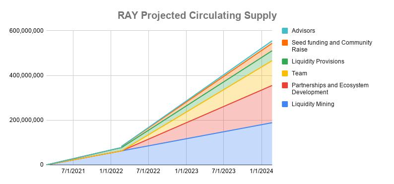 ray projected circulating supply