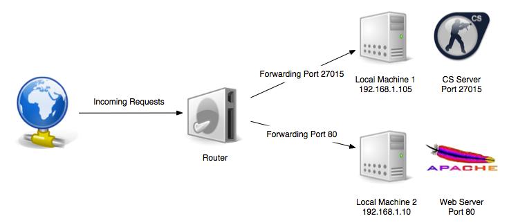 Port Forwarding - Webafrica Support