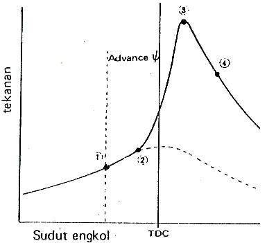 ppg sumatif otomotif