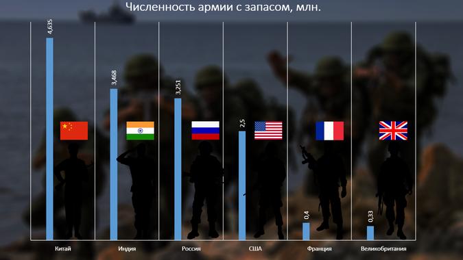 Военные потенциалы сильнейших стран мира: кто сильнее