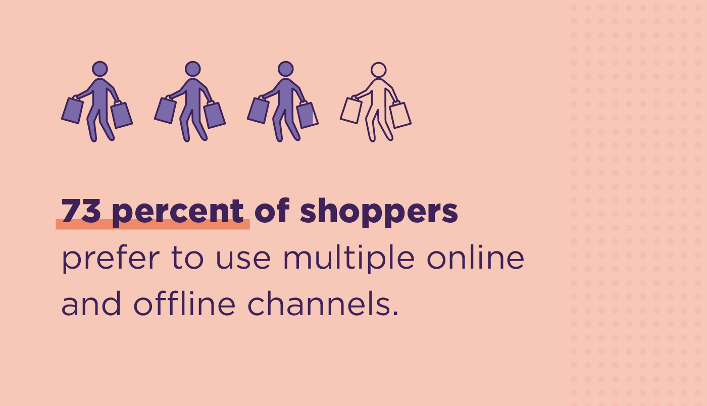 Visual stat of how 73% of shoppers prefer to use multiple online and offline channels.