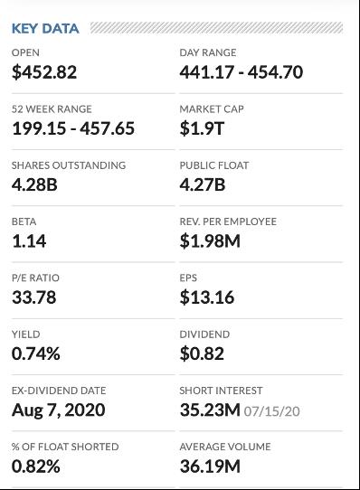 Key data of stock chart