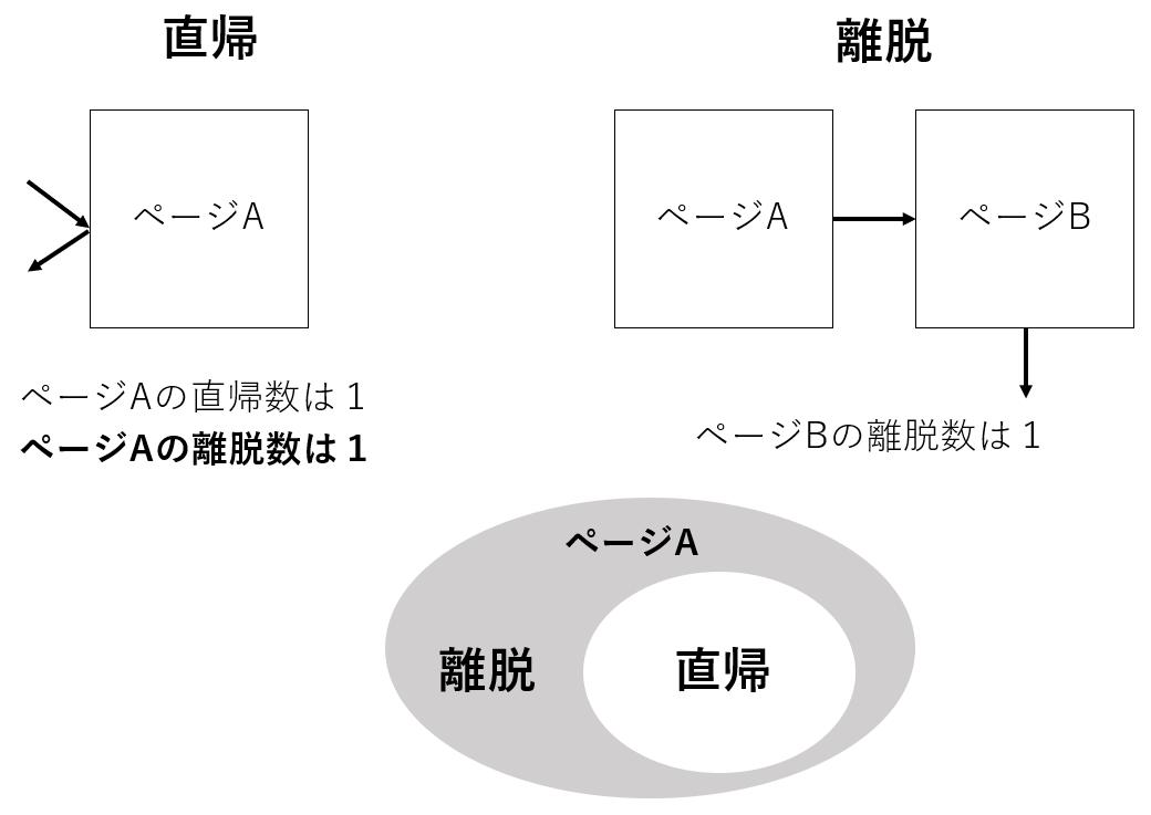 2ページ目以降を見たユーザーの行動を考える「回遊ページ」