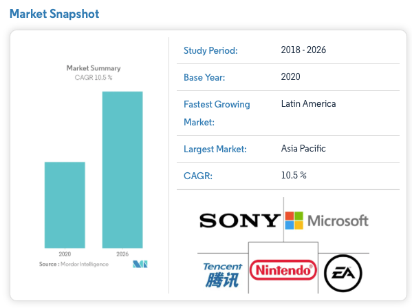 Is Microsoft a good stock to buy? Gaming Market Forecasts 2021 to 2026