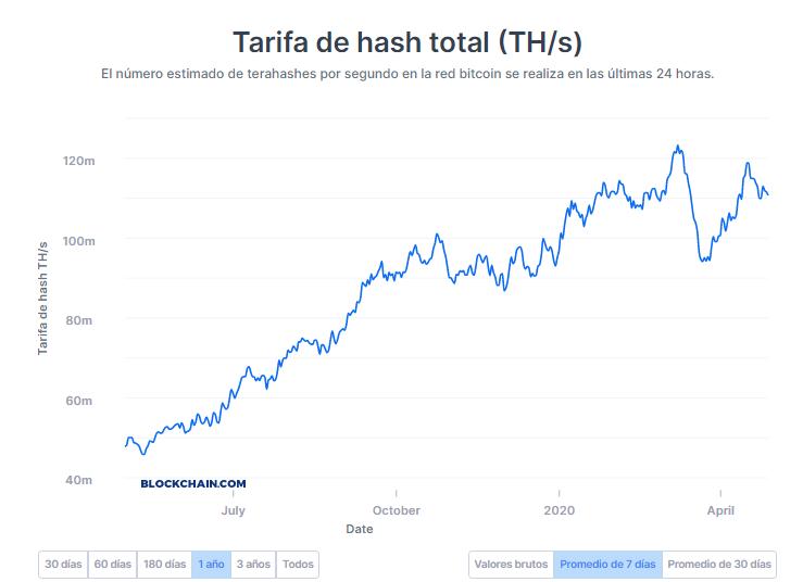 Hash rate de BTC. Fuente: Blockchain