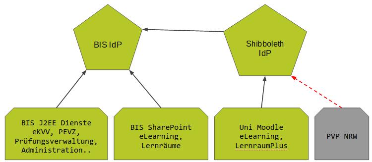 BIS_IdPs_Architektur.png