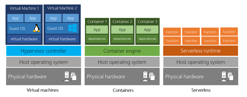 Serverless Models Vs Virtual Machines Vs Containers