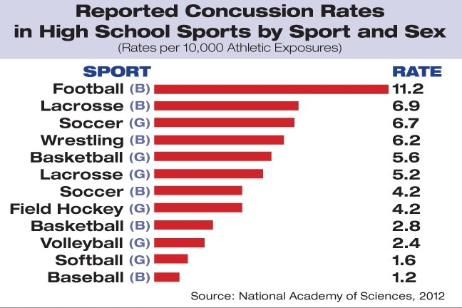 Image result for concussions in high school sports