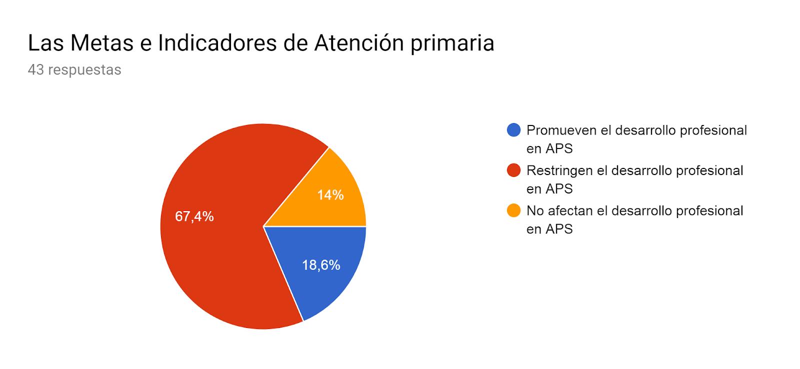 Gráfico de respuestas de formularios. Título de la pregunta:Las Metas e Indicadores de Atención primaria. Número de respuestas:43 respuestas.