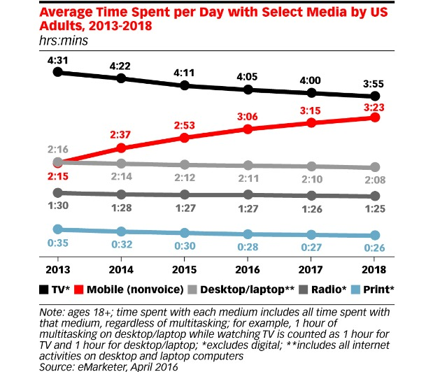 chart showing the average time spent per day with select media by US adults from 2013 to 2018