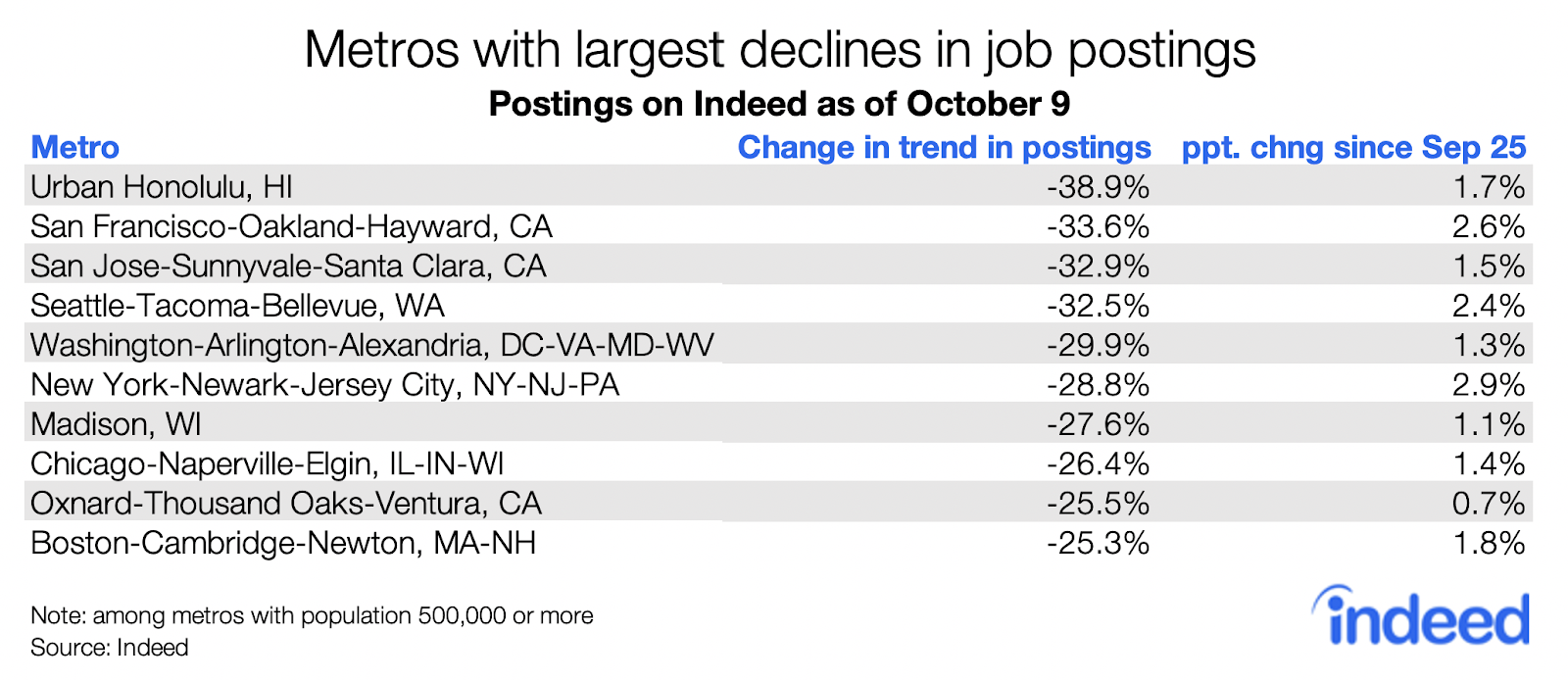 Table showing metros with the largest declines in job postings