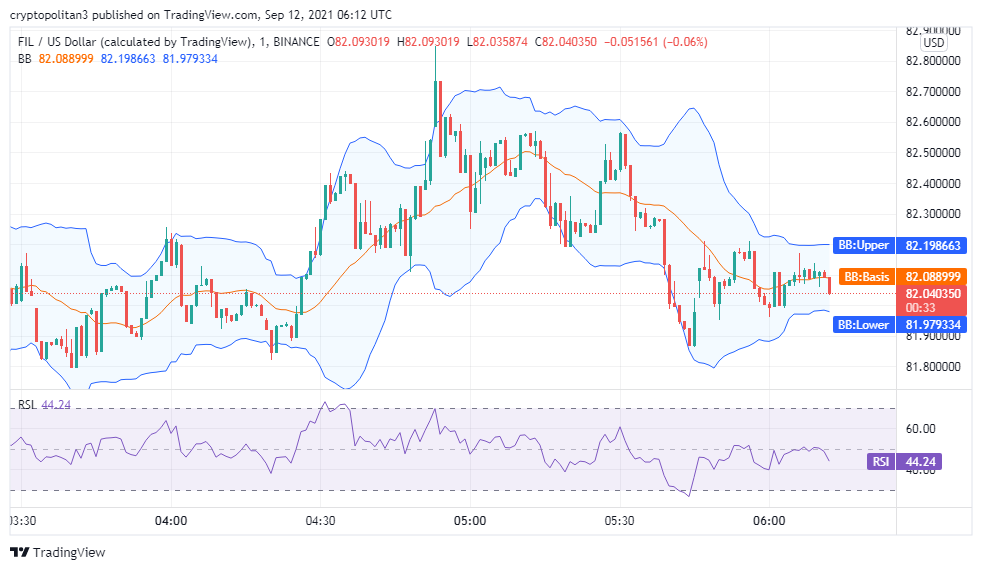 Filecoin price analysis: FIL/USD to spike to $90 in the next 24 hours 2