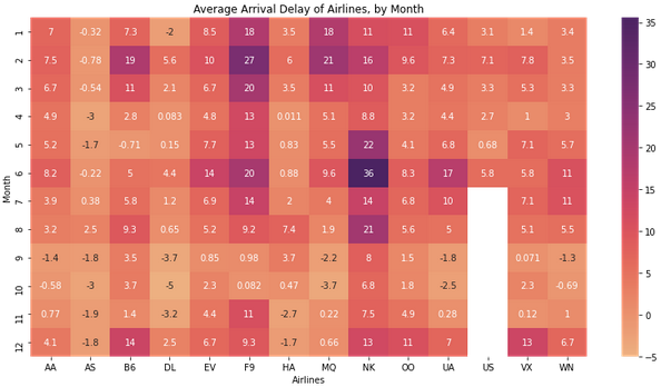 heatmap using the 'flare' color palette