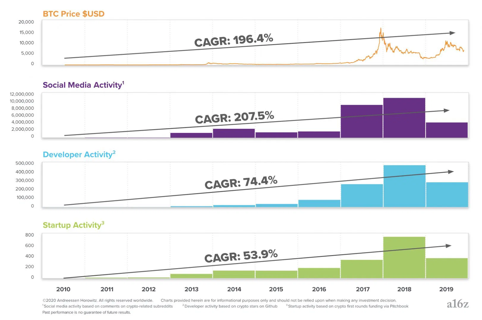Crypto market cycle sumary